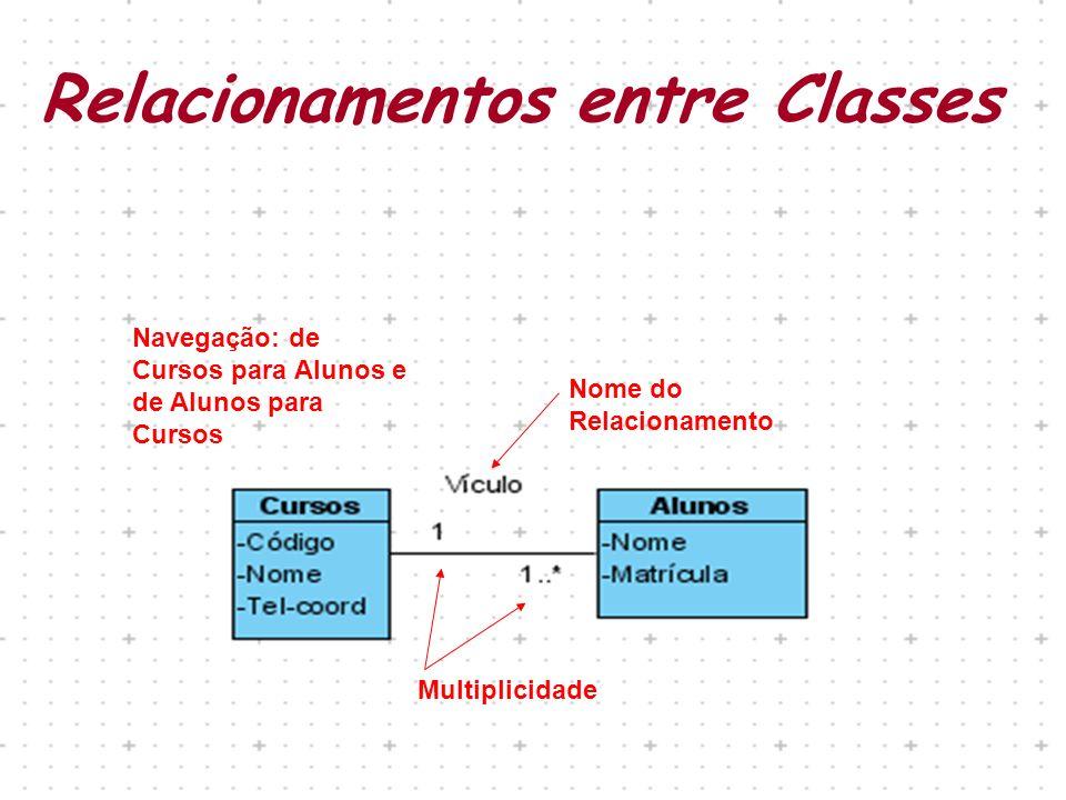 Relacionamentos entre Classes Nome do Relacionamento Multiplicidade Navegação: de Cursos para Alunos e de Alunos para Cursos