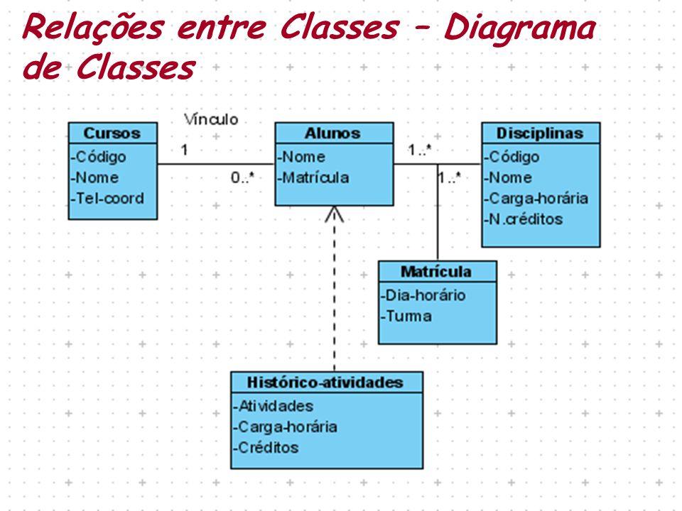 Relações entre Classes – Diagrama de Classes