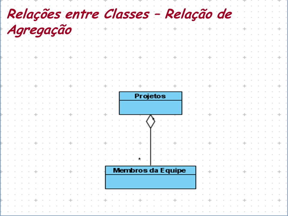 Relações entre Classes – Relação de Agregação