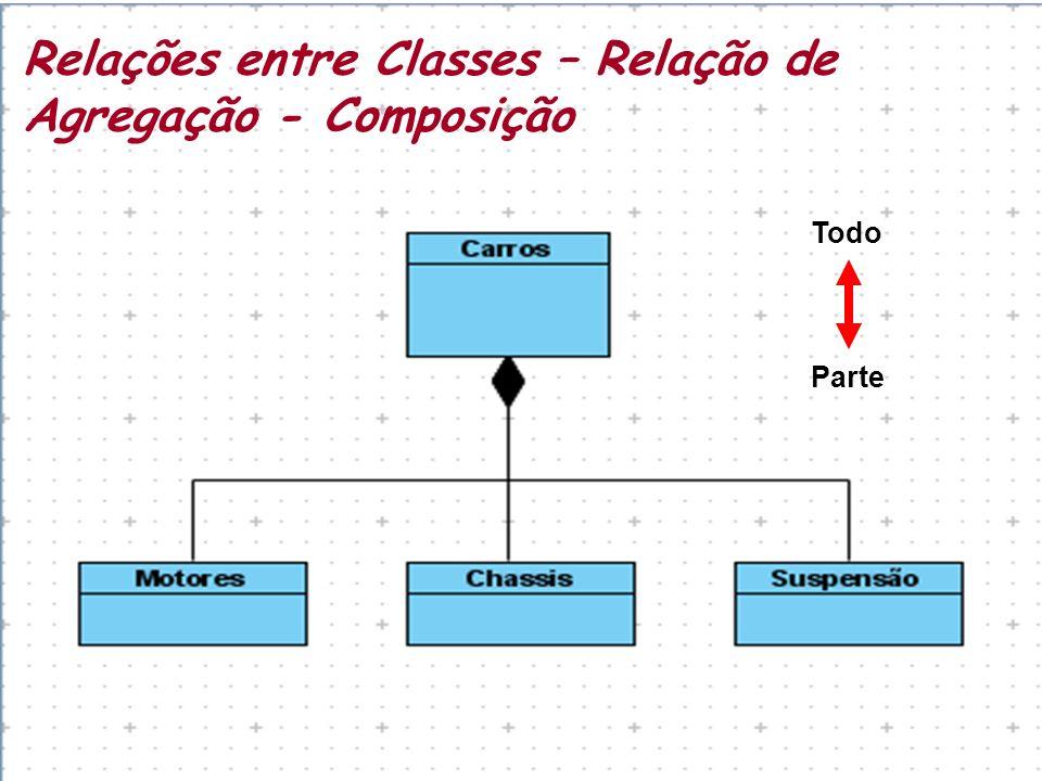 Relações entre Classes – Relação de Agregação - Composição Todo Parte