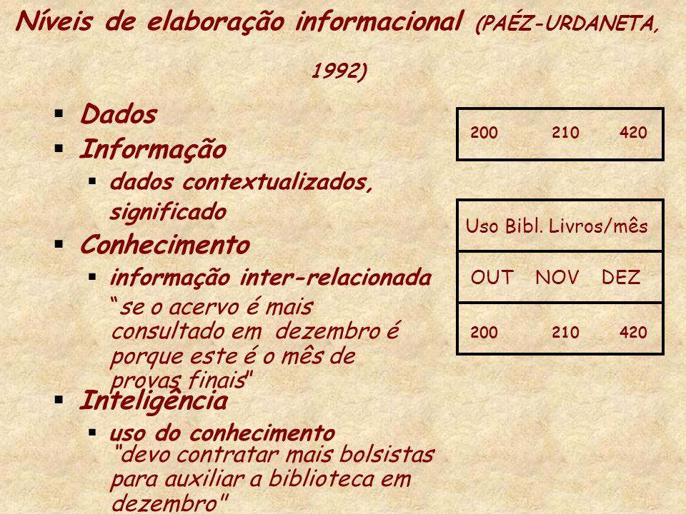 Níveis de elaboração informacional (PAÉZ-URDANETA, 1992) Dados Informação dados contextualizados, significado Conhecimento informação inter-relacionad