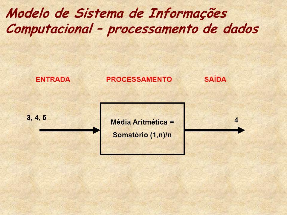 Modelo de Sistema de Informações Computacional – processamento de dados Média Aritmética = Somatório (1,n)/n 3, 4, 5 4 ENTRADA PROCESSAMENTO SAÍDA