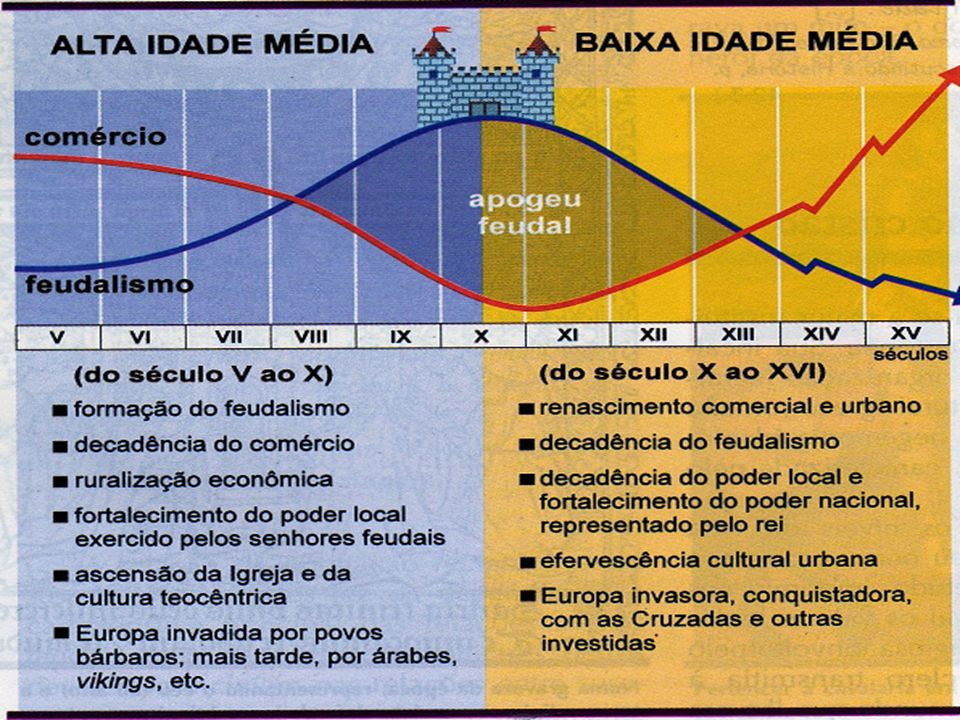 ECONOMIA MEDIEVAL A economia agrícola.A economia agrícola.