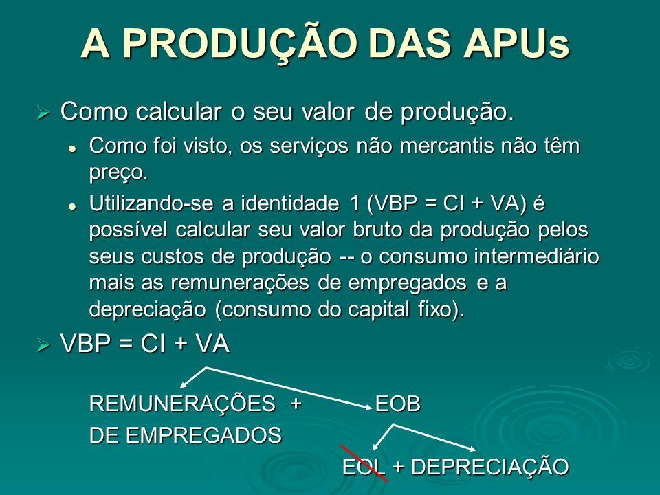 A PRODUÇÃO DAS APUs Como calcular o seu valor de produção.