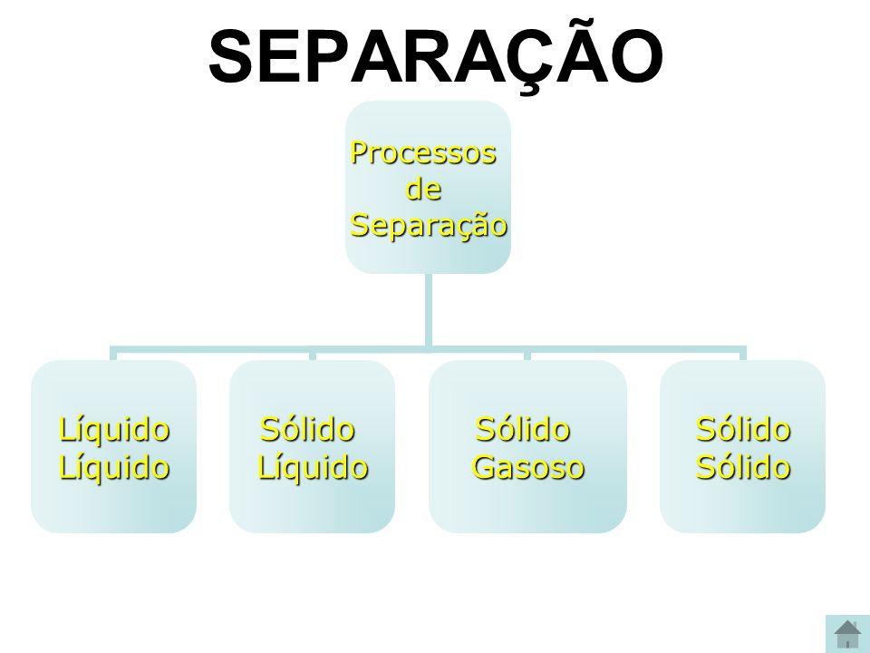 Processos de Separação Líquido Líquido SólidoLíquidoSólidoGasoso Sólido Sólido SEPARAÇÃO