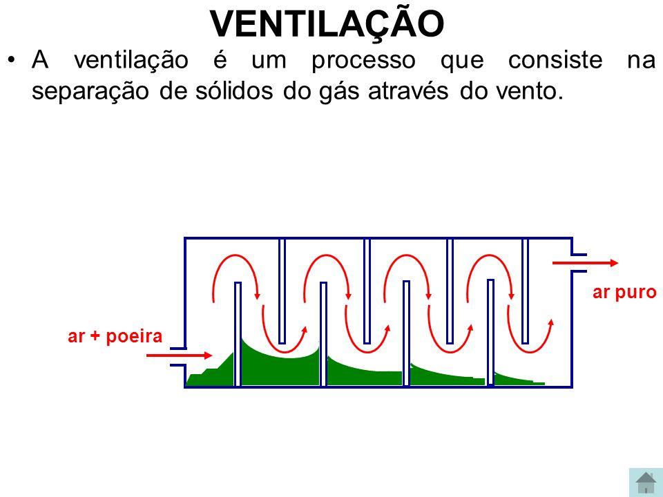 VENTILAÇÃO A ventilação é um processo que consiste na separação de sólidos do gás através do vento. ar + poeira ar puro