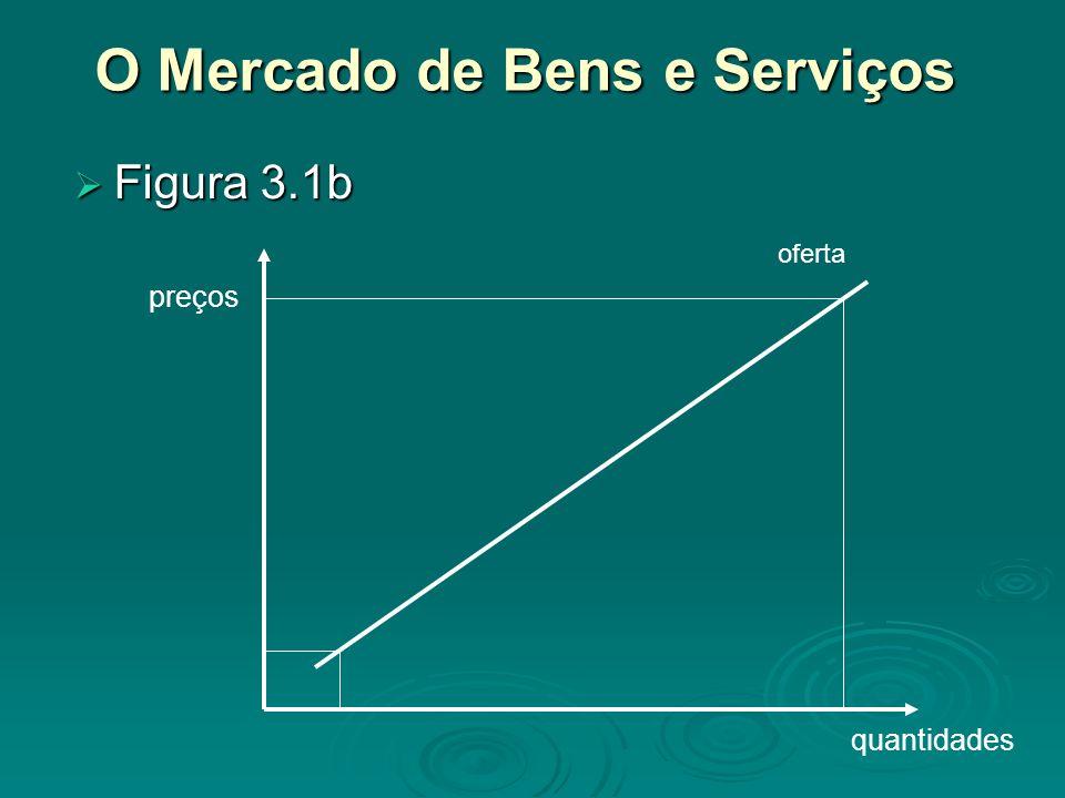 O Mercado de Bens e Serviços Figura 3.1b Figura 3.1b quantidades preços oferta