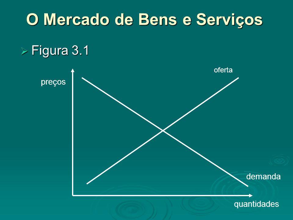O Mercado de Bens e Serviços Figura 3.1 Figura 3.1 quantidades preços demanda oferta