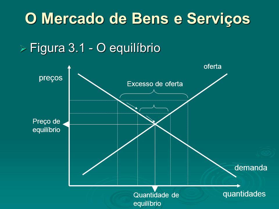 O Mercado de Bens e Serviços Figura 3.1 - O equilíbrio Figura 3.1 - O equilíbrio quantidades preços demanda oferta Excesso de oferta Preço de equilíbr