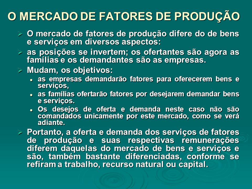 O MERCADO DE FATORES DE PRODUÇÃO O mercado de fatores de produção difere do de bens e serviços em diversos aspectos: O mercado de fatores de produção