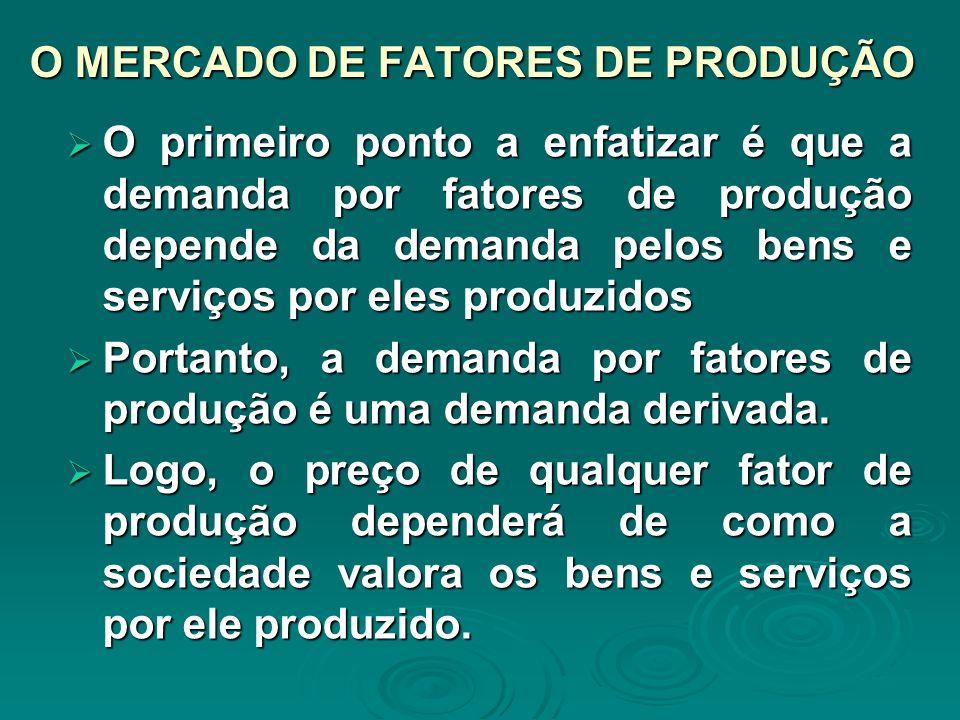 O MERCADO DE FATORES DE PRODUÇÃO O primeiro ponto a enfatizar é que a demanda por fatores de produção depende da demanda pelos bens e serviços por ele