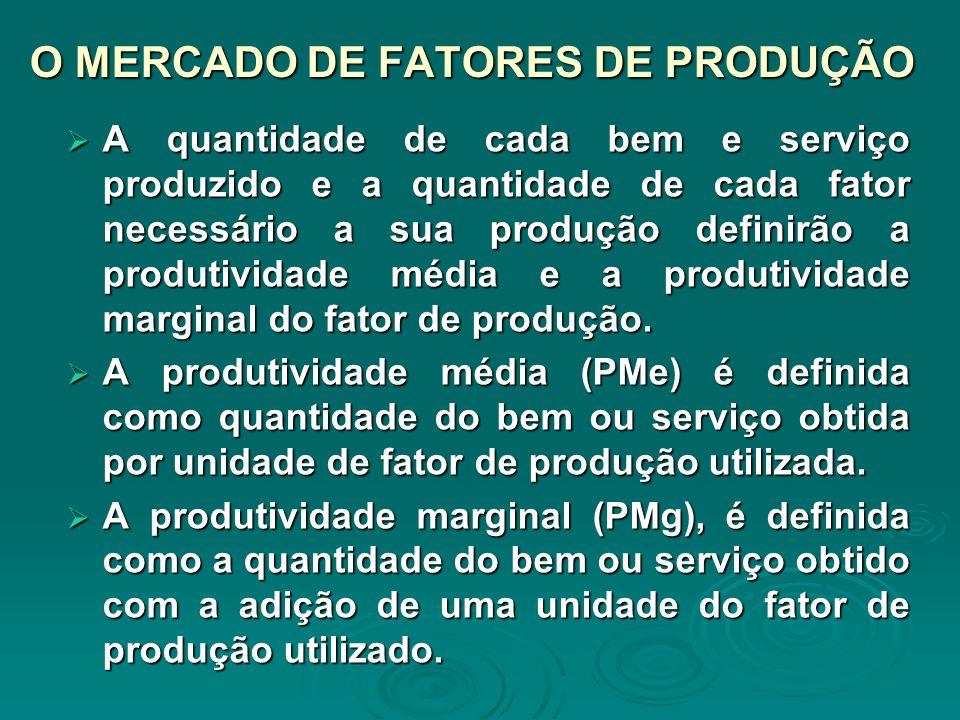 O MERCADO DE FATORES DE PRODUÇÃO A quantidade de cada bem e serviço produzido e a quantidade de cada fator necessário a sua produção definirão a produ