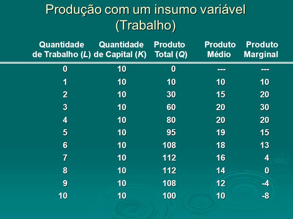 Quantidade Quantidade Produto Produto Produto de Trabalho (L)de Capital (K) Total (Q)MédioMarginal Produção com um insumo variável (Trabalho) 0100----