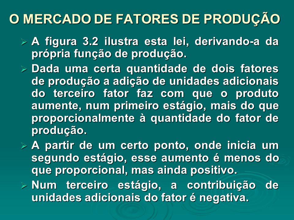O MERCADO DE FATORES DE PRODUÇÃO A figura 3.2 ilustra esta lei, derivando-a da própria função de produção. A figura 3.2 ilustra esta lei, derivando-a