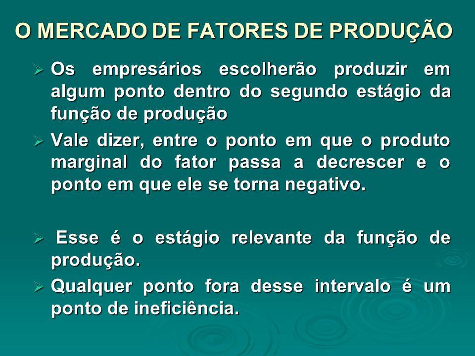 O MERCADO DE FATORES DE PRODUÇÃO Os empresários escolherão produzir em algum ponto dentro do segundo estágio da função de produção Os empresários esco