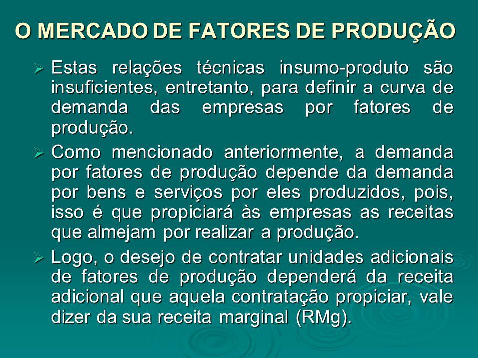 O MERCADO DE FATORES DE PRODUÇÃO Estas relações técnicas insumo-produto são insuficientes, entretanto, para definir a curva de demanda das empresas po