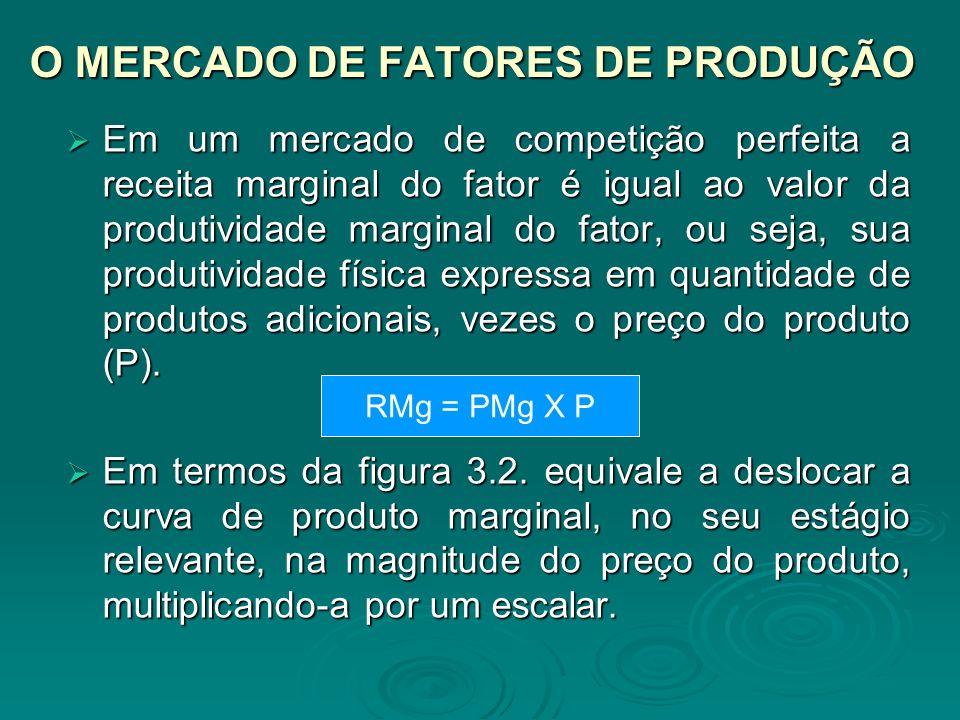 O MERCADO DE FATORES DE PRODUÇÃO Em um mercado de competição perfeita a receita marginal do fator é igual ao valor da produtividade marginal do fator,