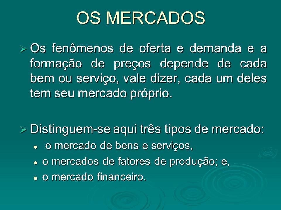 O MERCADO DE FATORES DE PRODUÇÃO Estas relações técnicas insumo-produto são insuficientes, entretanto, para definir a curva de demanda das empresas por fatores de produção.