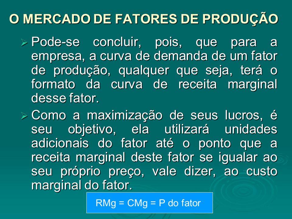 O MERCADO DE FATORES DE PRODUÇÃO Pode-se concluir, pois, que para a empresa, a curva de demanda de um fator de produção, qualquer que seja, terá o for