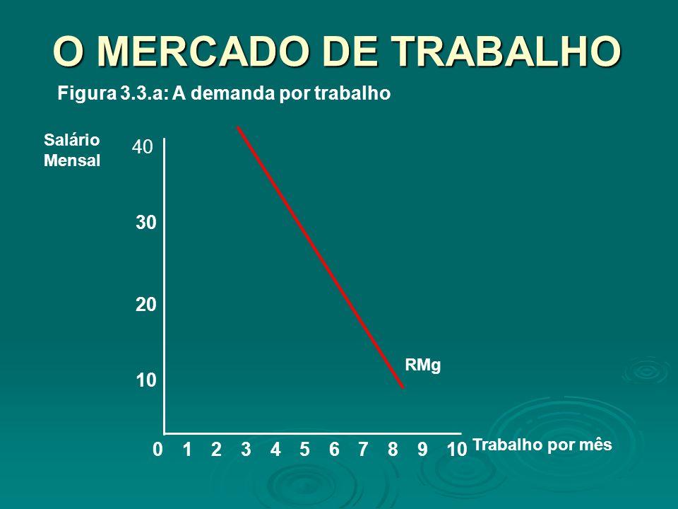 O MERCADO DE TRABALHO 8 10 20 Salário Mensal 02345679101 Trabalho por mês 30 40 RMg Figura 3.3.a: A demanda por trabalho