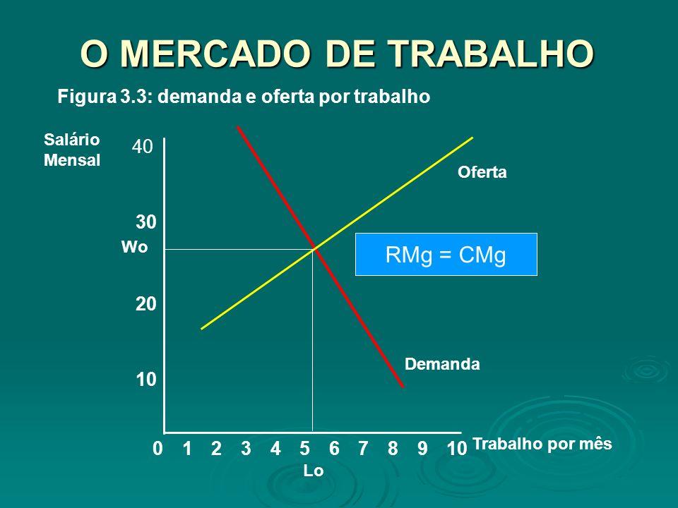 O MERCADO DE TRABALHO 8 10 20 Salário Mensal 02345679101 Trabalho por mês 30 40 Demanda Oferta Figura 3.3: demanda e oferta por trabalho RMg = CMg Wo