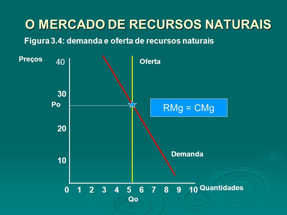 O MERCADO DE RECURSOS NATURAIS 8 10 20 Preços 02345679101 Quantidades 30 40 Demanda Oferta Figura 3.4: demanda e oferta de recursos naturais RMg = CMg