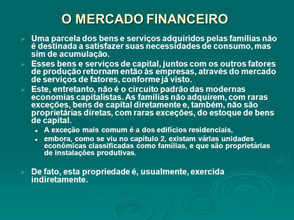 O MERCADO FINANCEIRO Uma parcela dos bens e serviços adquiridos pelas famílias não é destinada a satisfazer suas necessidades de consumo, mas sim de a