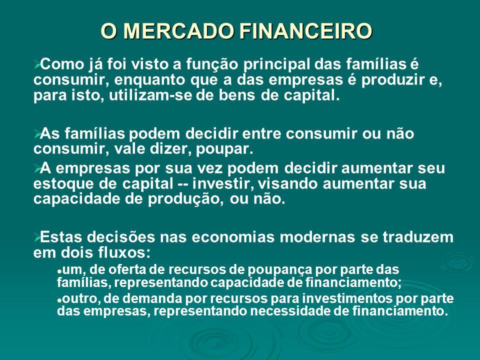 O MERCADO FINANCEIRO Como já foi visto a função principal das famílias é consumir, enquanto que a das empresas é produzir e, para isto, utilizam-se de