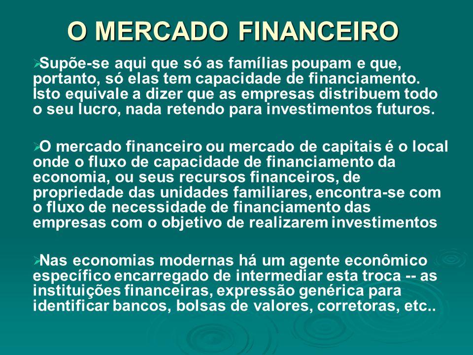 O MERCADO FINANCEIRO Supõe-se aqui que só as famílias poupam e que, portanto, só elas tem capacidade de financiamento. Isto equivale a dizer que as em