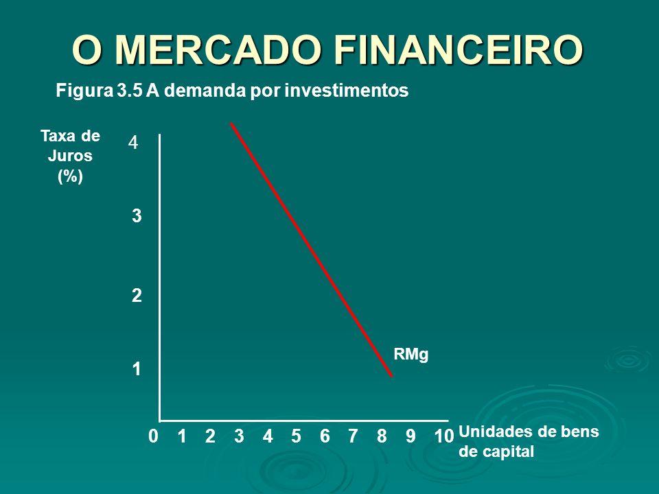 O MERCADO FINANCEIRO 8 1 2 Taxa de Juros (%) 02345679101 Unidades de bens de capital 3 4 RMg Figura 3.5 A demanda por investimentos