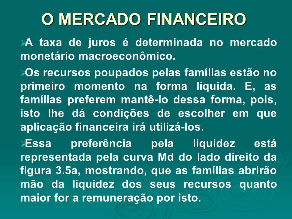 O MERCADO FINANCEIRO A taxa de juros é determinada no mercado monetário macroeconômico. Os recursos poupados pelas famílias estão no primeiro momento