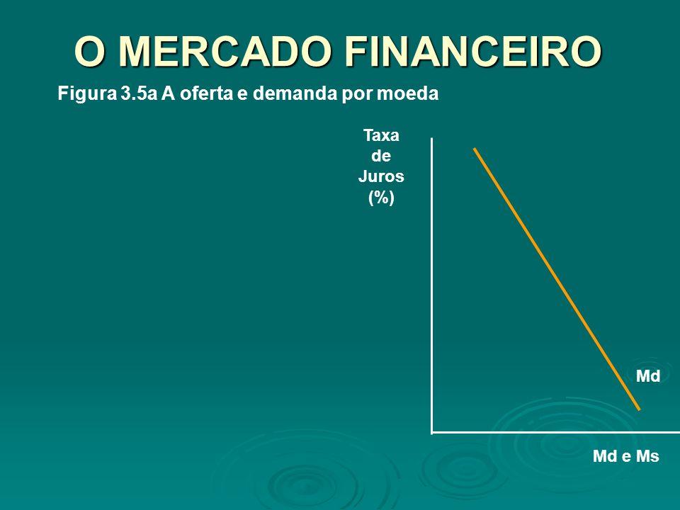 O MERCADO FINANCEIRO Figura 3.5a A oferta e demanda por moeda Md e Ms Taxa de Juros (%) Md