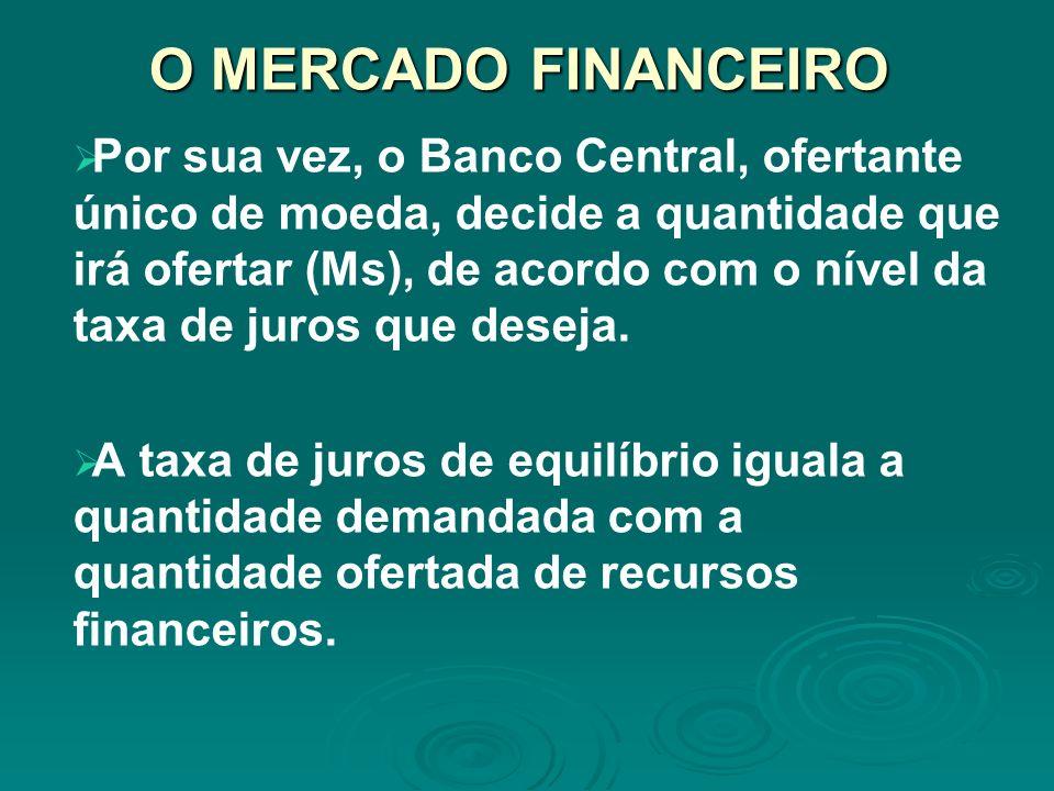 O MERCADO FINANCEIRO Por sua vez, o Banco Central, ofertante único de moeda, decide a quantidade que irá ofertar (Ms), de acordo com o nível da taxa d