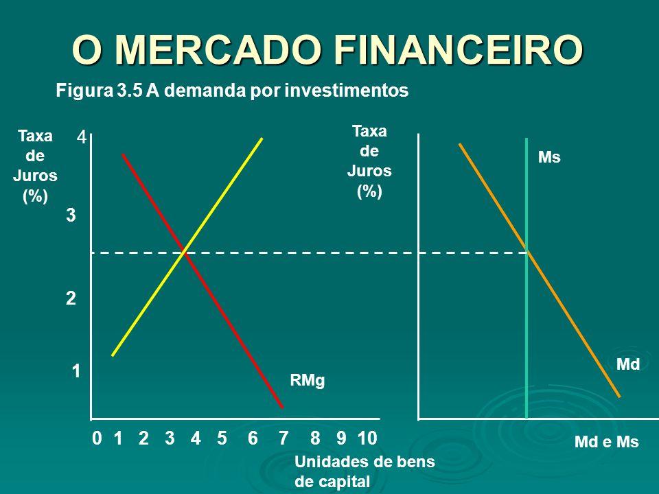 O MERCADO FINANCEIRO 8 1 2 Taxa de Juros (%) 02345679101 Unidades de bens de capital 3 4 RMg Figura 3.5 A demanda por investimentos Md e Ms Taxa de Ju