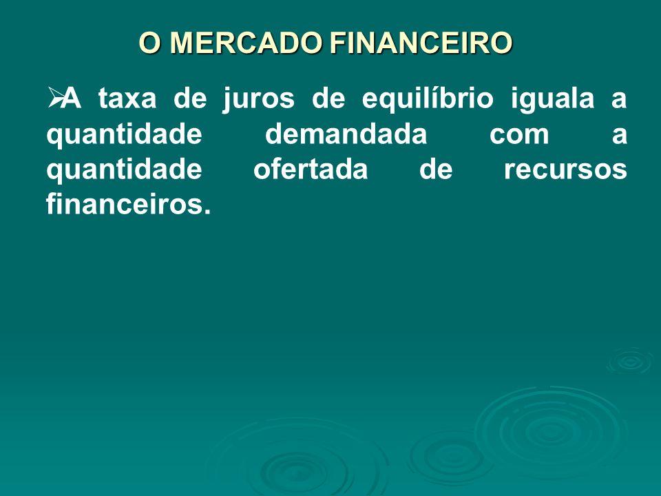O MERCADO FINANCEIRO A taxa de juros de equilíbrio iguala a quantidade demandada com a quantidade ofertada de recursos financeiros.