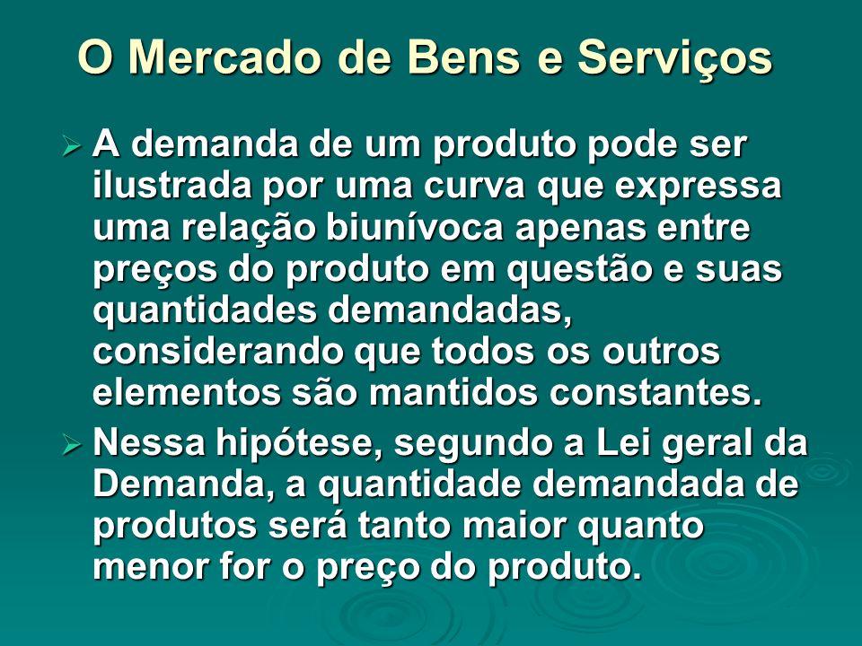 O Mercado de Bens e Serviços A demanda de um produto pode ser ilustrada por uma curva que expressa uma relação biunívoca apenas entre preços do produt