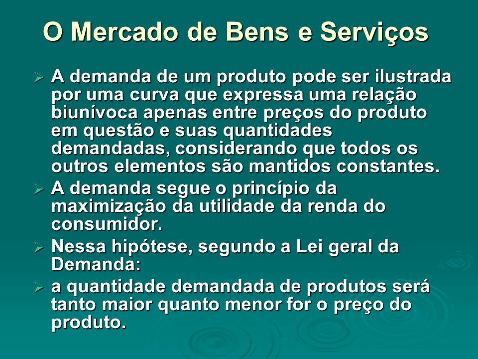 O Mercado de Bens e Serviços Figura 3.1a Figura 3.1a quantidades preços demanda