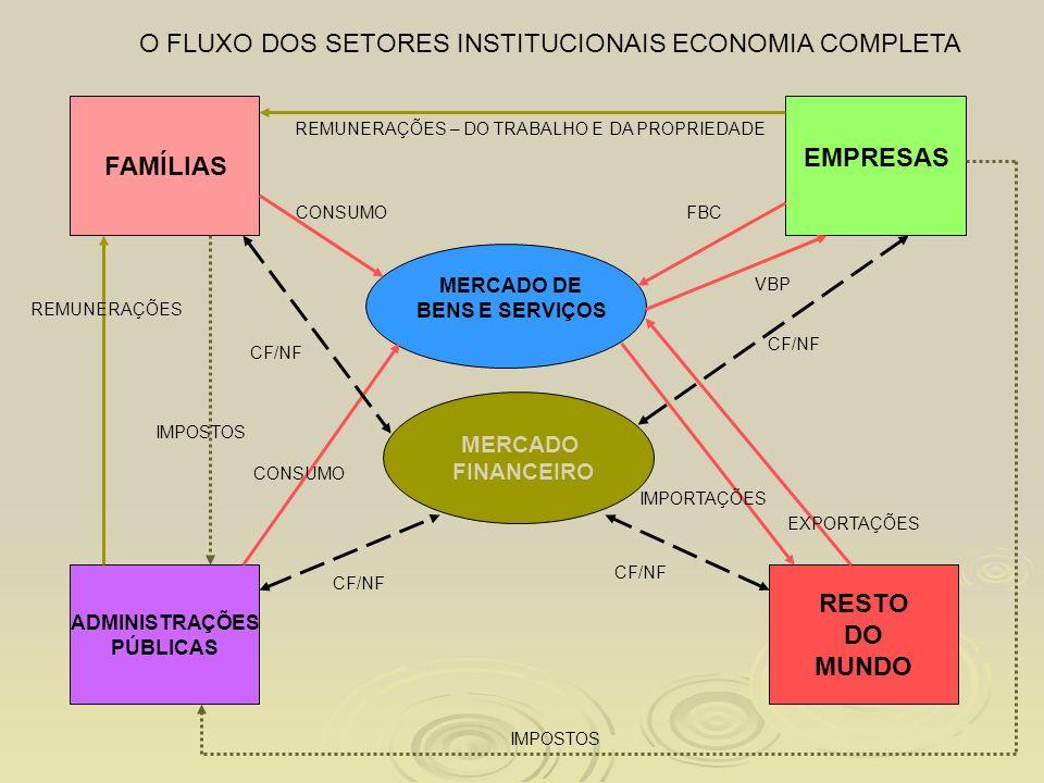 O FLUXO DOS SETORES INSTITUCIONAIS ECONOMIA COMPLETA MERCADO FINANCEIRO MERCADO DE BENS E SERVIÇOS FAMÍLIAS EMPRESAS ADMINISTRAÇÕES PÚBLICAS RESTO DO