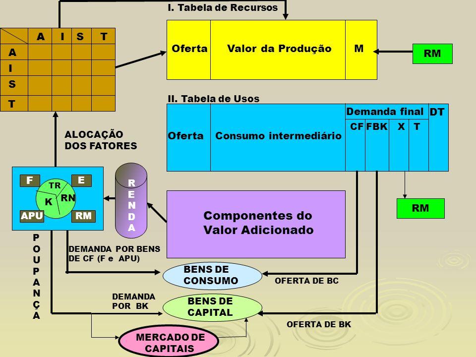 TR K RN F E APURM AAIST A I S T I. Tabela de Recursos II. Tabela de Usos OfertaValor da ProduçãoM Oferta Consumo intermediário Demanda final Component