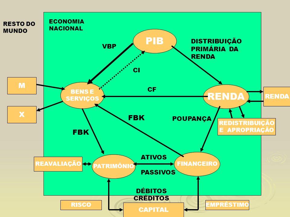 ECONOMIA NACIONAL RESTO DO MUNDO PIB BENS E SERVIÇOS RENDA PATRIMÔNIO FINANCEIRO M X RENDA VBP CI DISTRIBUIÇÃO PRIMÁRIA DA RENDA REDISTRIBUIÇÃO E APRO