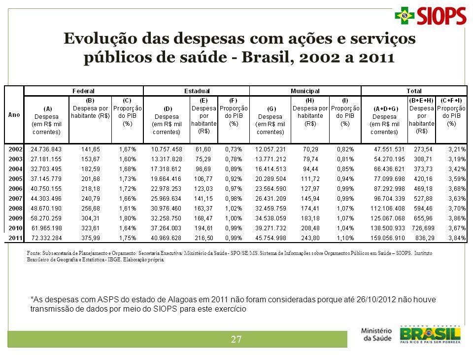 27 Evolução das despesas com ações e serviços públicos de saúde - Brasil, 2002 a 2011 *As despesas com ASPS do estado de Alagoas em 2011 não foram con