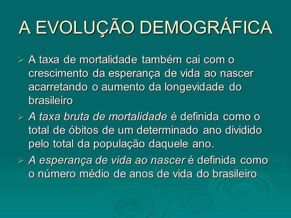 A EVOLUÇÃO DEMOGRÁFICA A taxa de mortalidade também cai com o crescimento da esperança de vida ao nascer acarretando o aumento da longevidade do brasi