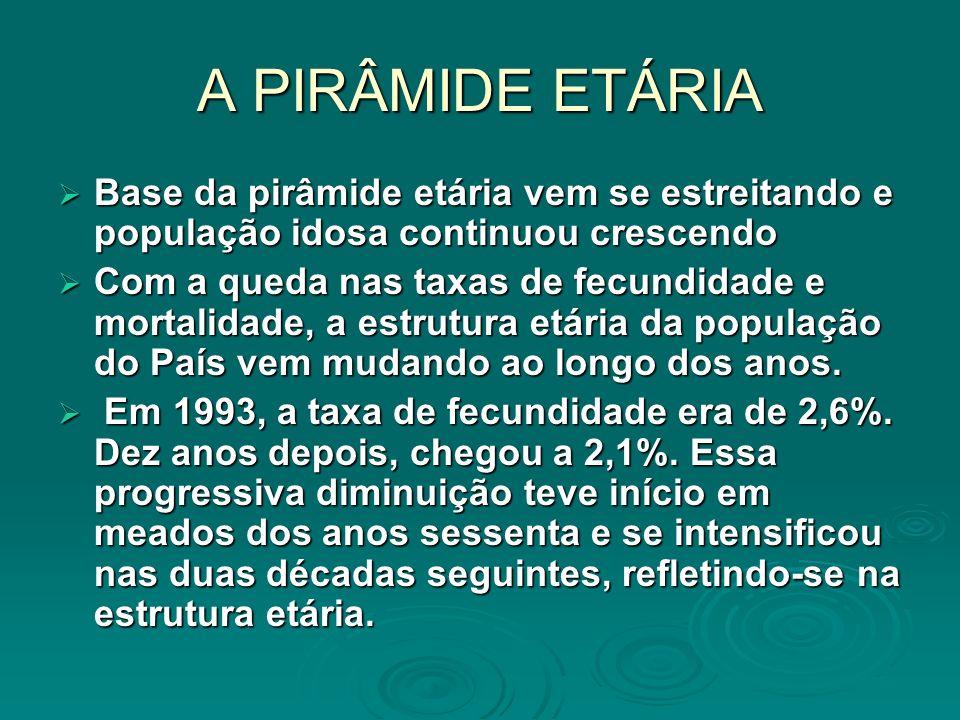 A PIRÂMIDE ETÁRIA Base da pirâmide etária vem se estreitando e população idosa continuou crescendo Base da pirâmide etária vem se estreitando e popula