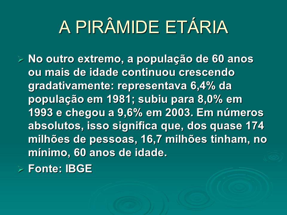 A PIRÂMIDE ETÁRIA No outro extremo, a população de 60 anos ou mais de idade continuou crescendo gradativamente: representava 6,4% da população em 1981