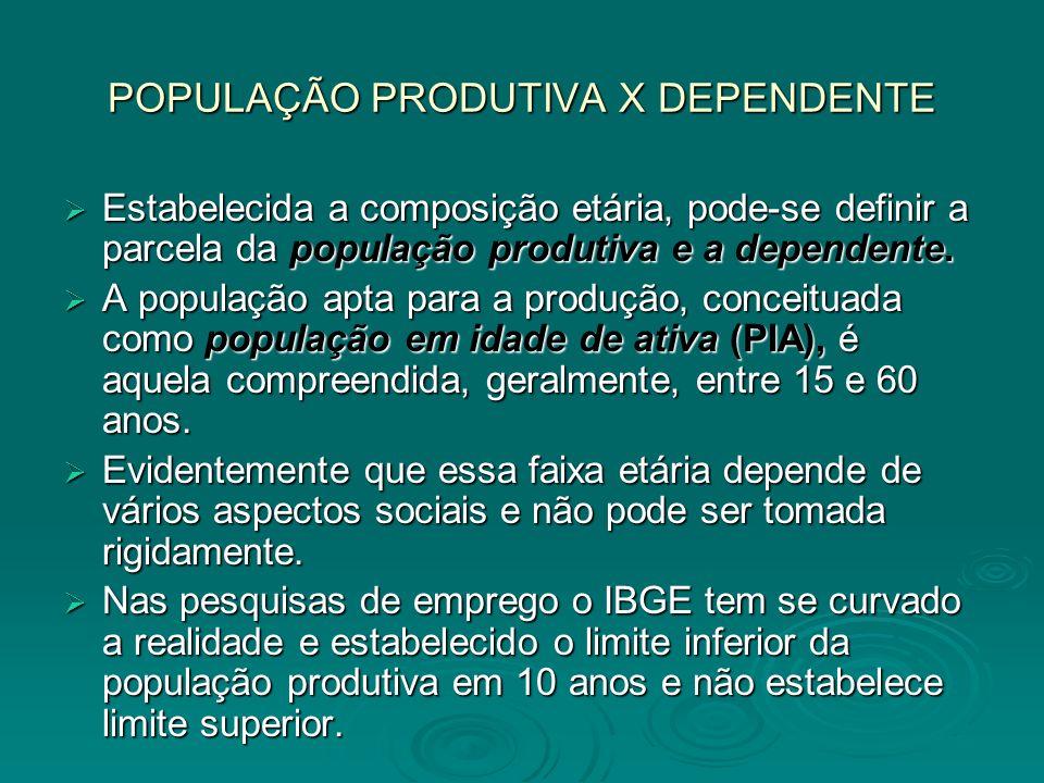 POPULAÇÃO PRODUTIVA X DEPENDENTE Estabelecida a composição etária, pode-se definir a parcela da população produtiva e a dependente. Estabelecida a com