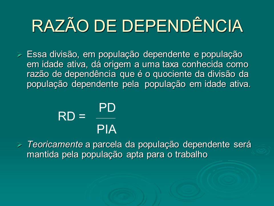 RAZÃO DE DEPENDÊNCIA Essa divisão, em população dependente e população em idade ativa, dá origem a uma taxa conhecida como razão de dependência que é