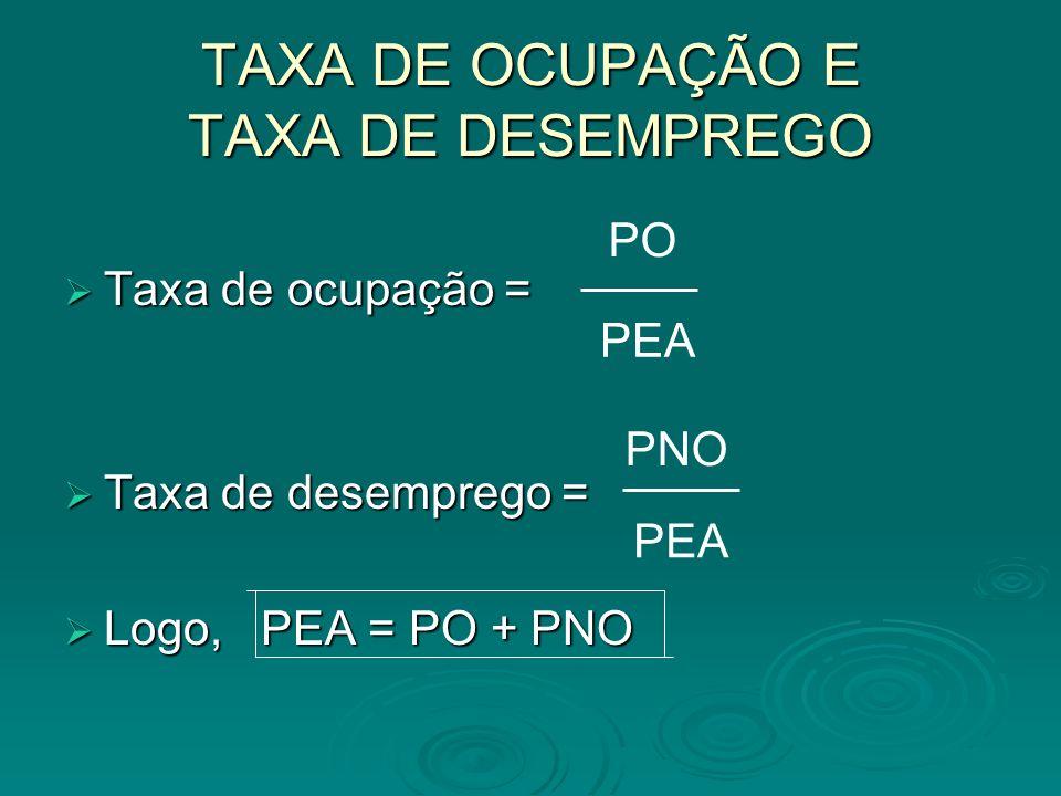 TAXA DE OCUPAÇÃO E TAXA DE DESEMPREGO Taxa de ocupação = Taxa de ocupação = Taxa de desemprego = Taxa de desemprego = Logo, PEA = PO + PNO Logo, PEA =