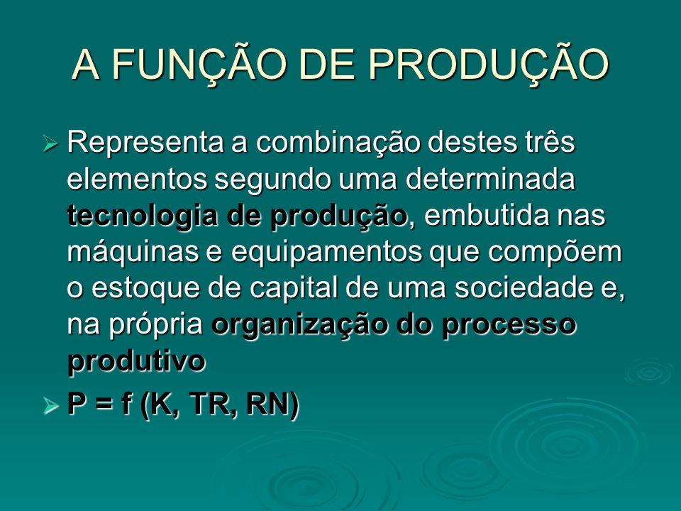 A FUNÇÃO DE PRODUÇÃO Representa a combinação destes três elementos segundo uma determinada tecnologia de produção, embutida nas máquinas e equipamento