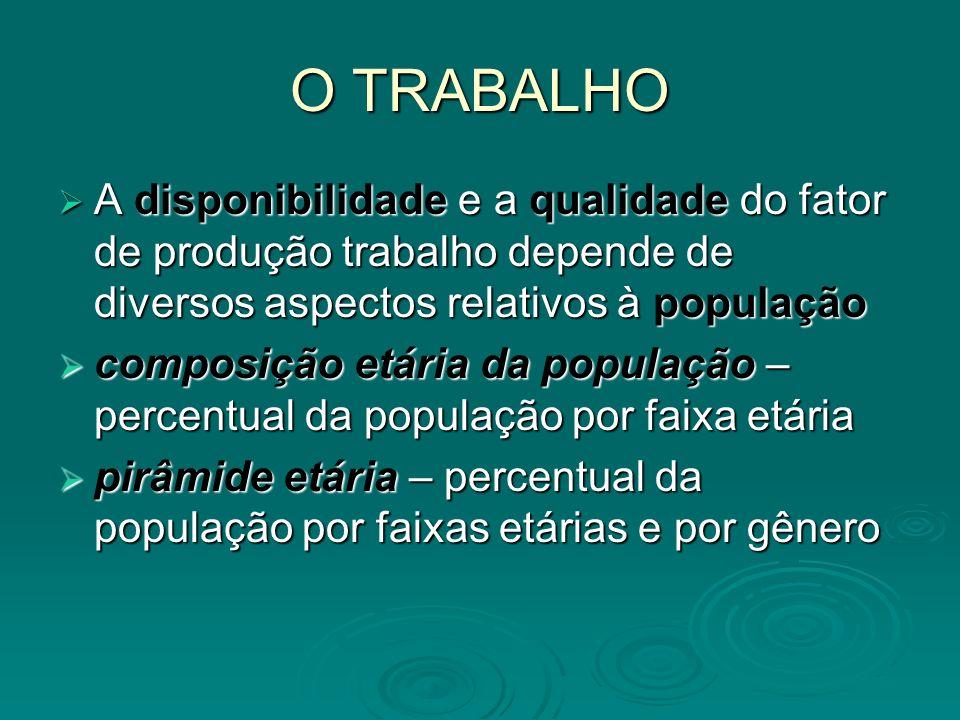O TRABALHO A disponibilidade e a qualidade do fator de produção trabalho depende de diversos aspectos relativos à população A disponibilidade e a qual