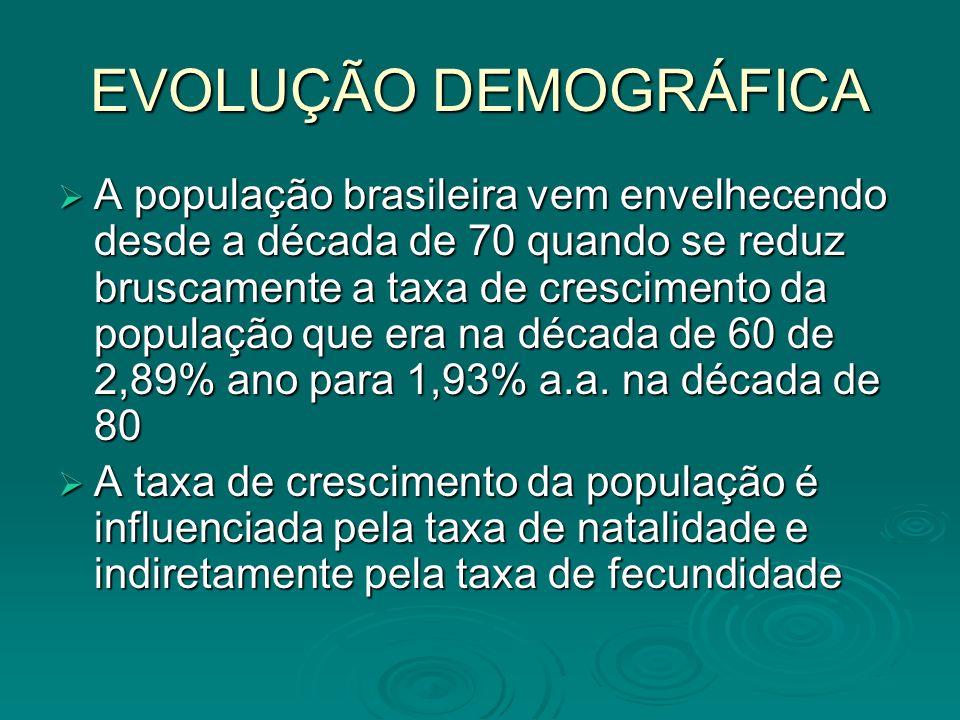 EVOLUÇÃO DEMOGRÁFICA A população brasileira vem envelhecendo desde a década de 70 quando se reduz bruscamente a taxa de crescimento da população que e